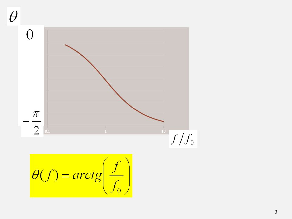 14 Rozważmy odcinek Δx linii bez strat: R=0 i G=0 CΔxCΔx LΔxLΔx VV+ΔV i i+Δi