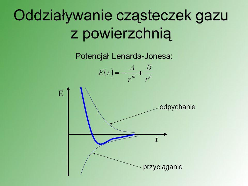 Oddziaływanie cząsteczek gazu z powierzchnią Potencjał Lenarda-Jonesa: E r przyciąganie odpychanie