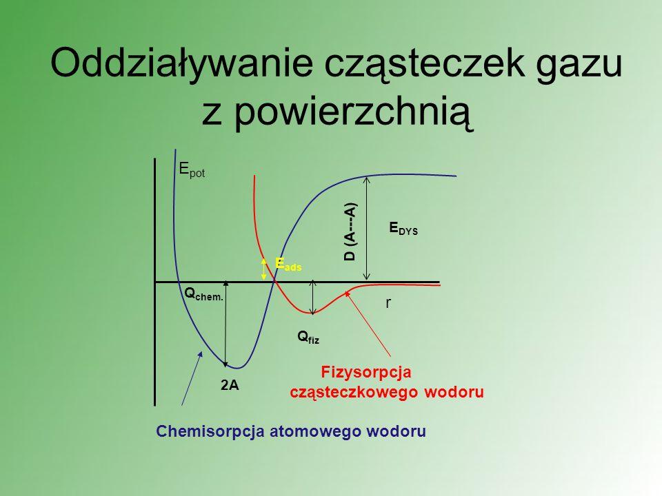 Oddziaływanie cząsteczek gazu z powierzchnią r E pot 2A E DYS D (A---A) E ads Q fiz Q chem. Chemisorpcja atomowego wodoru Fizysorpcja cząsteczkowego w