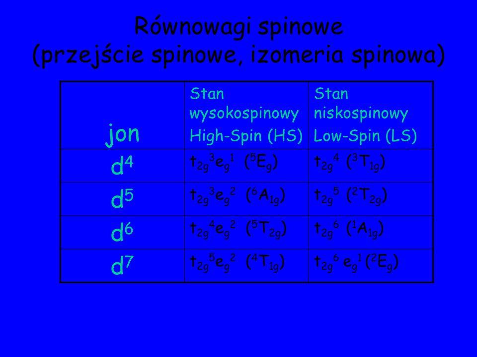 Równowagi spinowe (przejście spinowe, izomeria spinowa) jon Stan wysokospinowy High-Spin (HS) Stan niskospinowy Low-Spin (LS) d4d4 t 2g 3 e g 1 ( 5 E