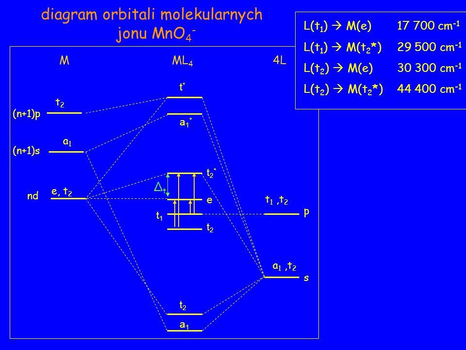 nd (n+1)p p s a 1,t 2 t2t2 a1a1 e, t 2 t 1,t 2 M4LML 4 diagram orbitali molekularnych jonu MnO 4 - ΔtΔt L(t 1 ) M(e)17 700 cm -1 L(t 1 ) M(t 2 *)29 500 cm -1 L(t 2 ) M(e)30 300 cm -1 L(t 2 ) M(t 2 *)44 400 cm -1 (n+1)s a1a1 t2t2 t2t2 t1t1 e t2*t2* a1*a1* t*t*