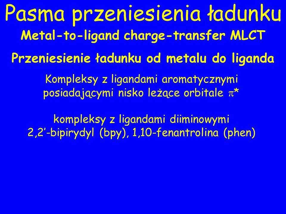 Pasma przeniesienia ładunku Metal-to-ligand charge-transfer MLCT Przeniesienie ładunku od metalu do liganda Kompleksy z ligandami aromatycznymi posiadającymi nisko leżące orbitale * kompleksy z ligandami diiminowymi 2,2-bipirydyl (bpy), 1,10-fenantrolina (phen)