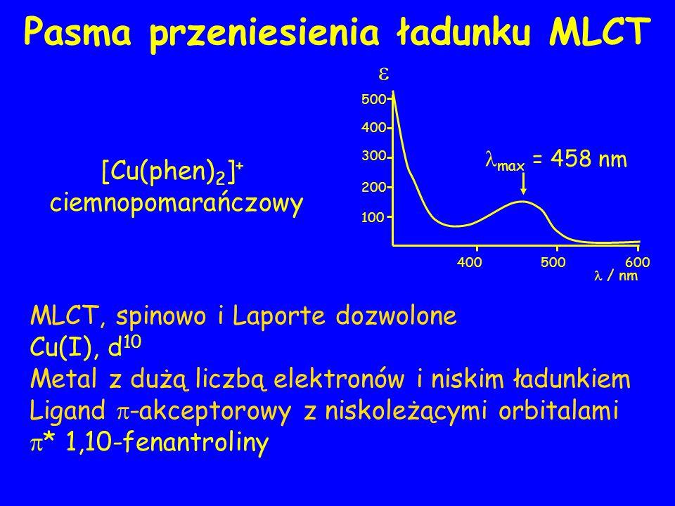 MLCT, spinowo i Laporte dozwolone Cu(I), d 10 Metal z dużą liczbą elektronów i niskim ładunkiem Ligand -akceptorowy z niskoleżącymi orbitalami * 1,10-fenantroliny / nm 400500600 300 400 500 100 200 max = 458 nm [Cu(phen) 2 ] + ciemnopomarańczowy Pasma przeniesienia ładunku MLCT