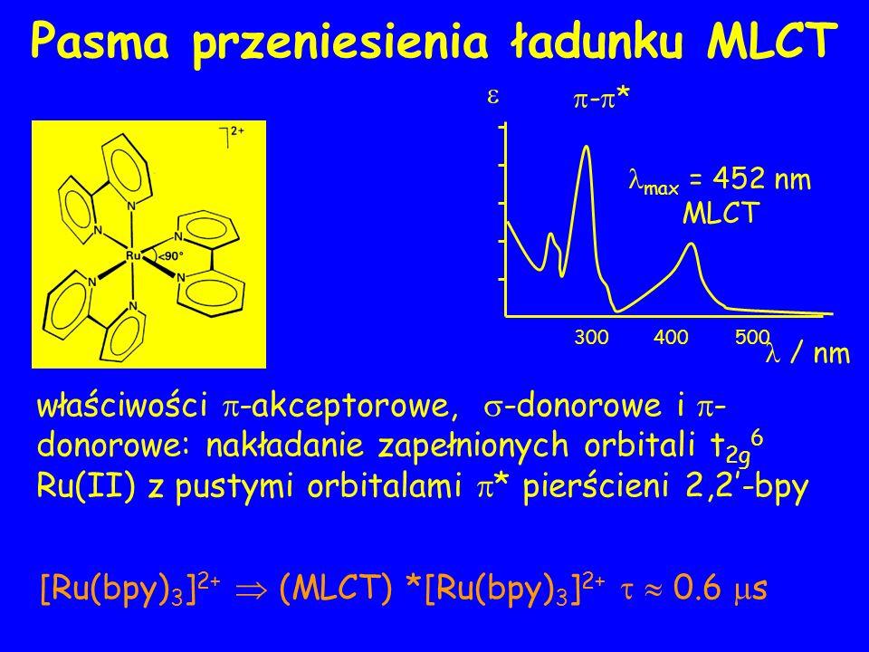 właściwości -akceptorowe, -donorowe i - donorowe: nakładanie zapełnionych orbitali t 2g 6 Ru(II) z pustymi orbitalami * pierścieni 2,2-bpy [Ru(bpy) 3 ] 2+ (MLCT) *[Ru(bpy) 3 ] 2+ 0.6 s / nm 300500 max = 452 nm MLCT 400 - *