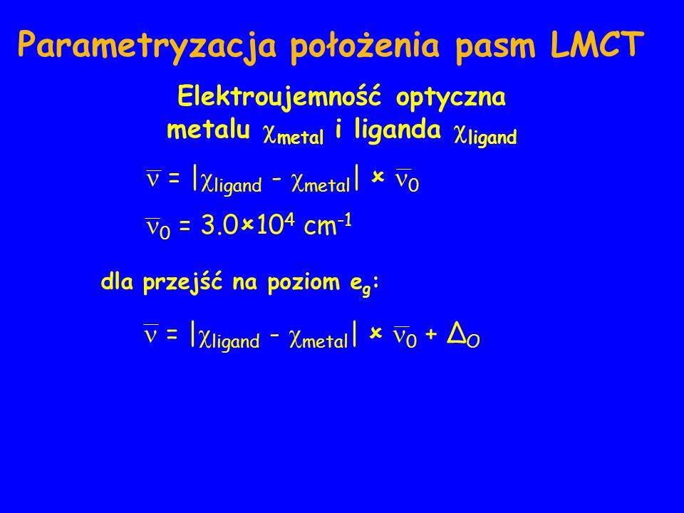 Pasma przeniesienia ładunku Parametryzacja położenia pasm LMCT dla przejść na poziom e g : = | ligand - metal | 0 0 = 3.0 10 4 cm -1 = | ligand - metal | 0 + Δ O Elektroujemność optyczna metalu metal i liganda ligand