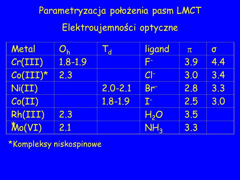 Parametryzacja położenia pasm LMCT Elektroujemności optyczne MetalOhOh TdTd ligand σ Cr(III)1.8-1.9 F-F- 3.94.4 Co(III)*2.3 Cl - 3.03.4 Ni(II) 2.0-2.1Br - 2.83.3 Co(II) 1.8-1.9I-I- 2.53.0 Rh(III) * 2.3 H2OH2O3.5 Mo(VI)2.1 NH 3 3.3 *Kompleksy niskospinowe