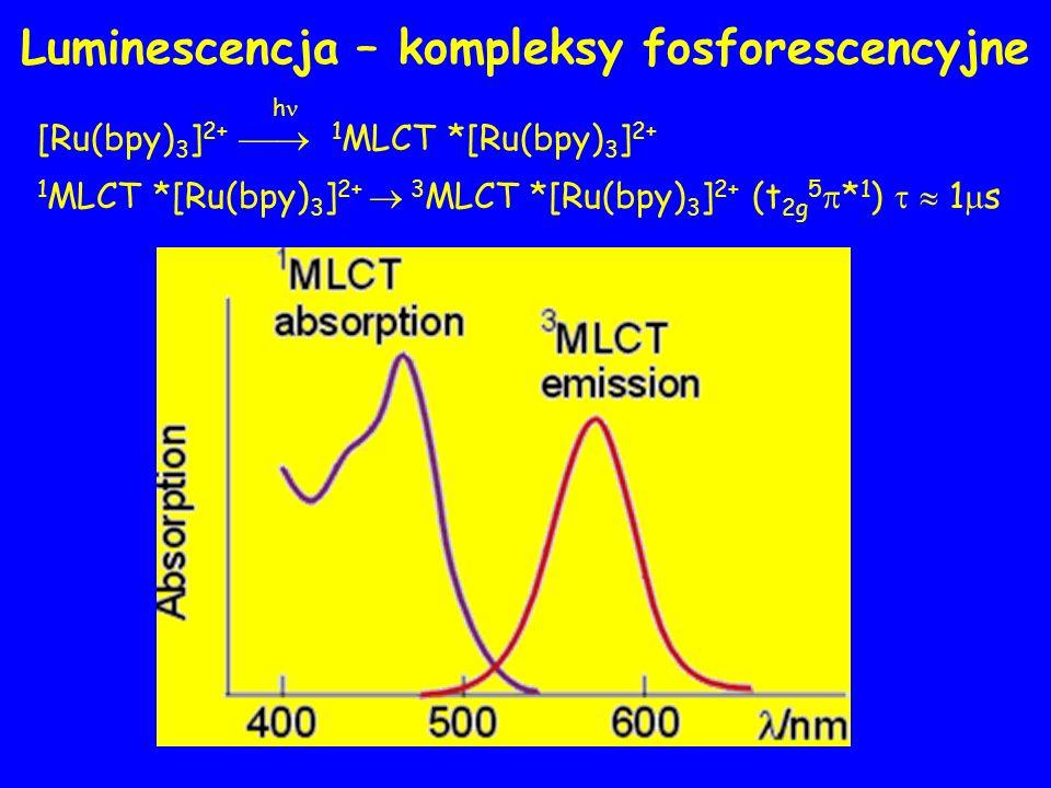 Luminescencja – kompleksy fosforescencyjne h [Ru(bpy) 3 ] 2+ 1 MLCT *[Ru(bpy) 3 ] 2+ 1 MLCT *[Ru(bpy) 3 ] 2+ 3 MLCT *[Ru(bpy) 3 ] 2+ (t 2g 5 * 1 ) 1 s
