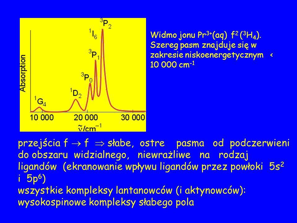 Widmo jonu Pr 3+ (aq) f 2 ( 3 H 4 ).