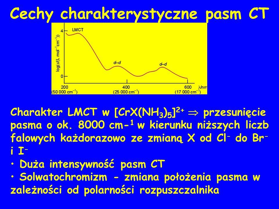 Cechy charakterystyczne pasm CT Charakter LMCT w [CrX(NH 3 ) 5 ] 2+ przesunięcie pasma o ok.