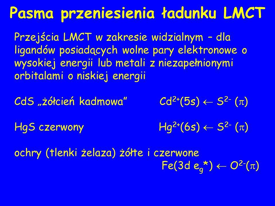 Pasma przeniesienia ładunku LMCT Przejścia LMCT w zakresie widzialnym – dla ligandów posiadących wolne pary elektronowe o wysokiej energii lub metali z niezapełnionymi orbitalami o niskiej energii CdS żółcień kadmowa Cd 2+ (5s) S 2- ( ) HgS czerwony Hg 2+ (6s) S 2- ( ) ochry (tlenki żelaza) żółte i czerwone Fe(3d e g *) O 2- ( )