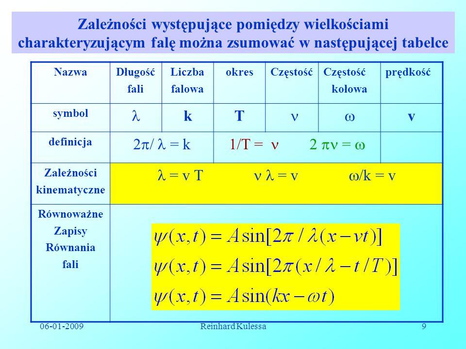 06-01-2009Reinhard Kulessa9 NazwaDługość fali Liczba falowa okresCzęstość kołowa prędkość symbol kT v definicja 2 / = k1/T = 2 = Zależności kinematycz