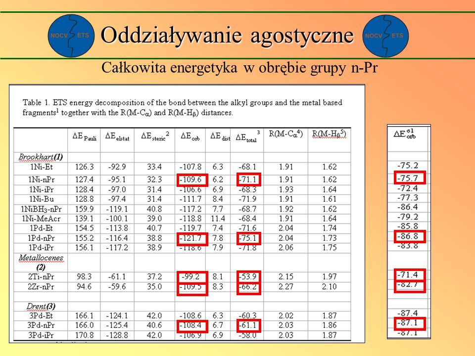 Całkowita energetyka w obrębie grupy n-Pr