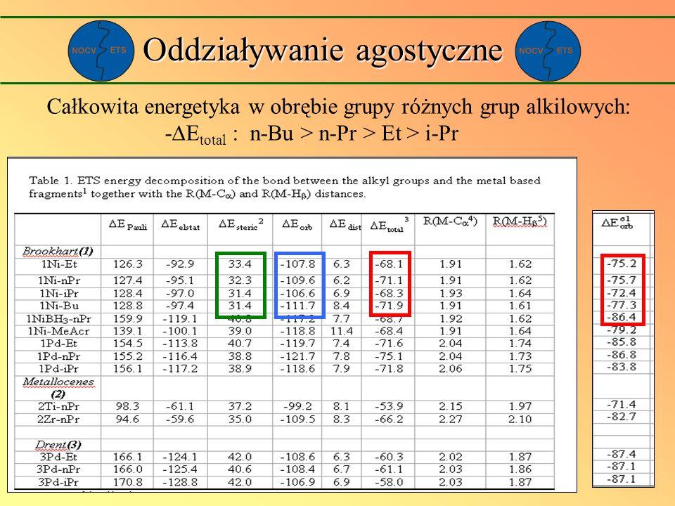 Oddziaływanie agostyczne Całkowita energetyka w obrębie grupy różnych grup alkilowych: - E total : n-Bu > n-Pr > Et > i-Pr