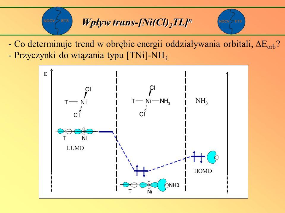 Wpływ trans-[Ni(Cl) 2 TL] n - Co determinuje trend w obrębie energii oddziaływania orbitali, E orb ? - Przyczynki do wiązania typu [TNi]-NH 3