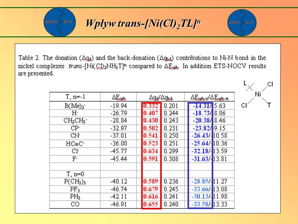 Wpływ trans-[Ni(Cl) 2 TL] n