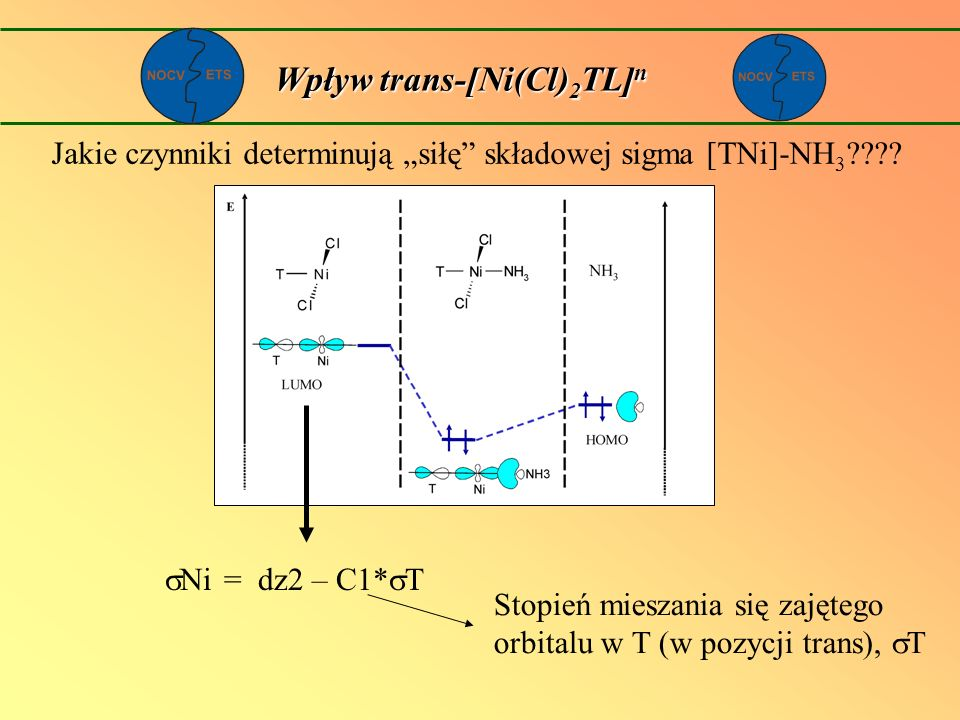 Jakie czynniki determinują siłę składowej sigma [TNi]-NH 3 ???? Ni = dz2 – C1* T Stopień mieszania się zajętego orbitalu w T (w pozycji trans), T