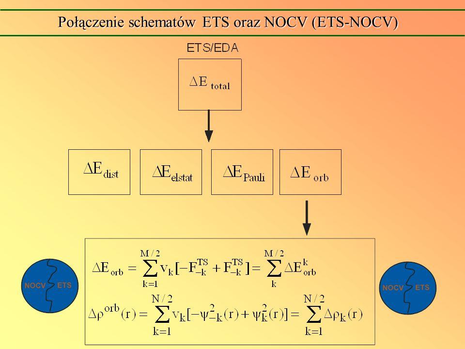 Wpływ trans-[Ni(Cl) 2 TL] n Czysty d z2 (Ni) trend E orb- T---Ni---NH 3 C1C1