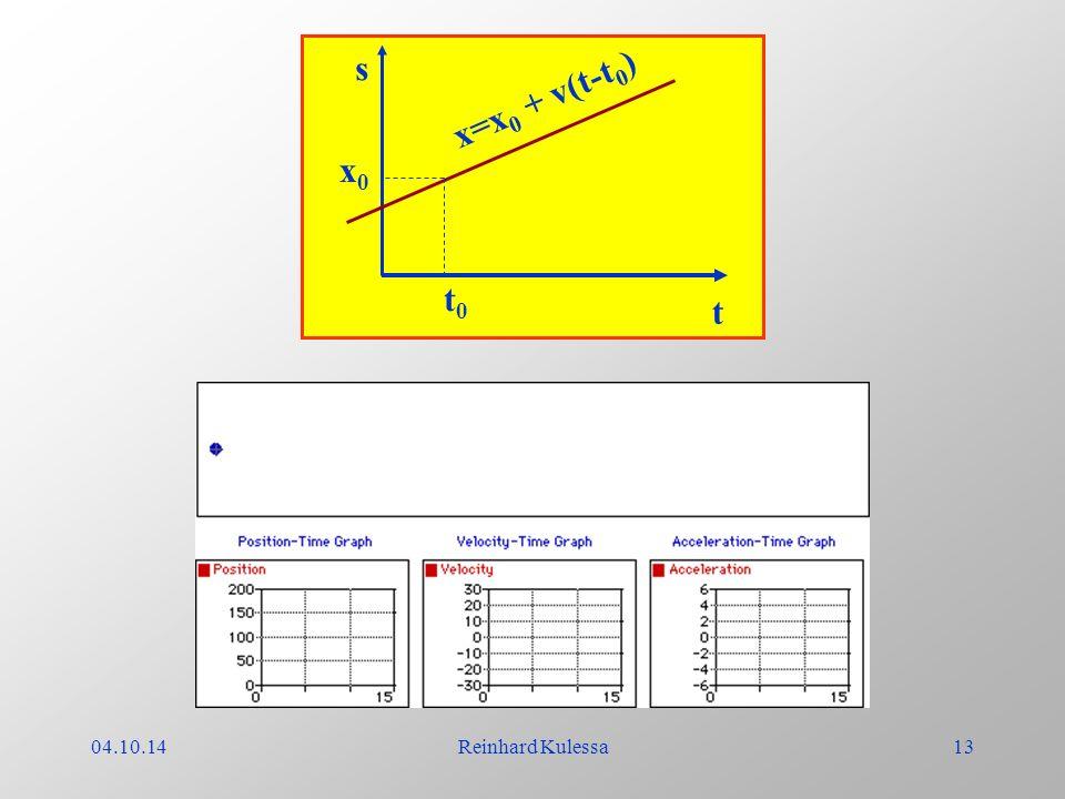 04.10.14Reinhard Kulessa13 s t x=x 0 + v(t-t 0 ) t0t0 x0x0