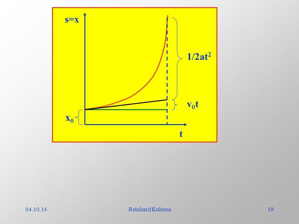 04.10.14Reinhard Kulessa19 t s=x x0x0 v0tv0t 1/2at 2