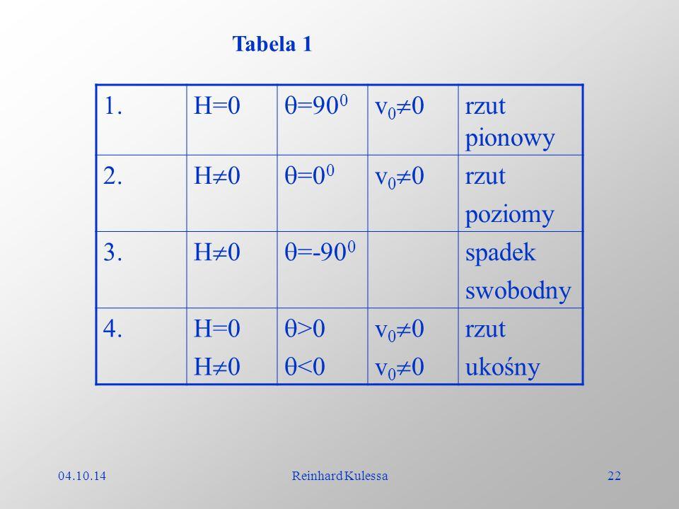 04.10.14Reinhard Kulessa22 1.H=0 =90 0 v 0 0 rzut pionowy 2. H 0 =0 0 v 0 0 rzut poziomy 3. H 0 =-90 0 spadek swobodny 4.H=0 H 0 >0 <0 v 0 0 rzut ukoś