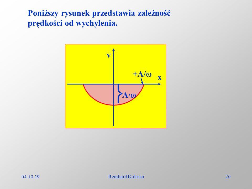 04.10.19Reinhard Kulessa20 x A· v +A/ Poniższy rysunek przedstawia zależność prędkości od wychylenia.