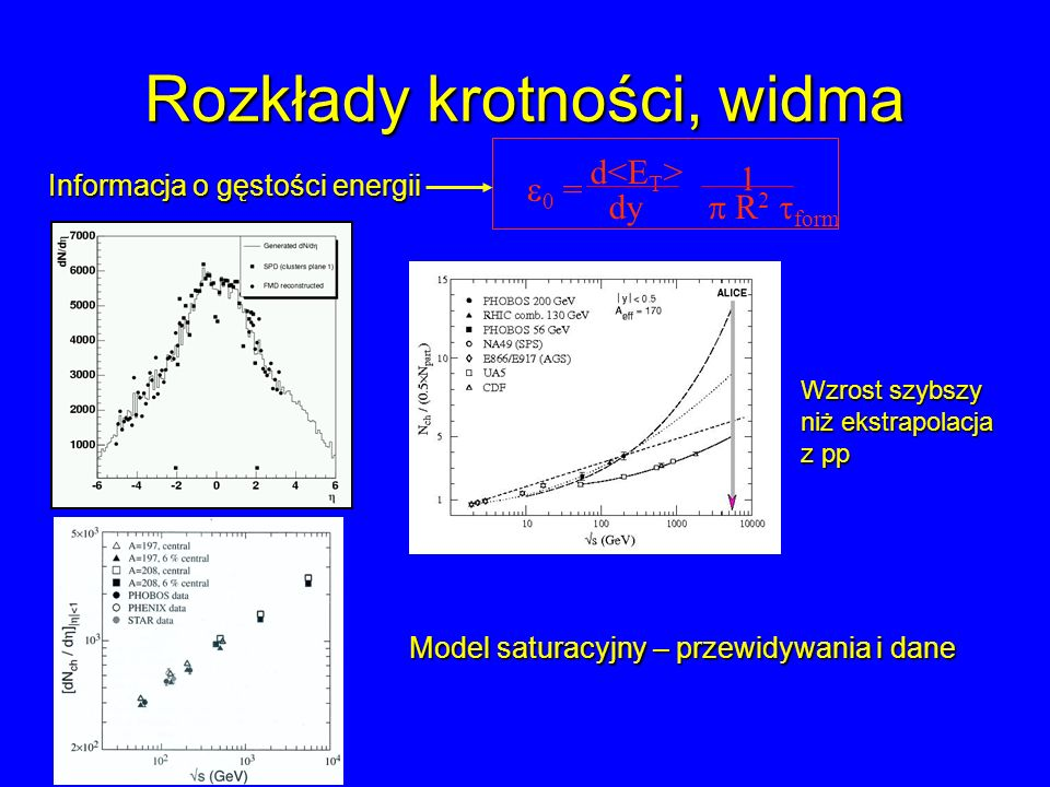 Rozkłady krotności, widma Informacja o gęstości energii 0 = d dy R 2 form 1 Wzrost szybszy niż ekstrapolacja z pp Model saturacyjny – przewidywania i