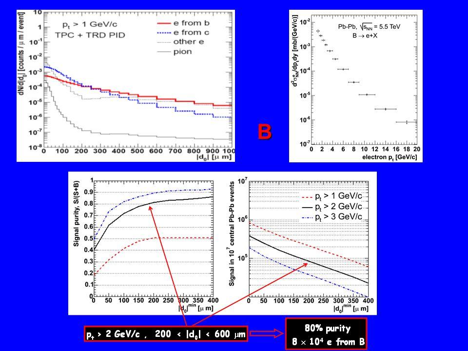 Efekty kolektywne - flow Przy braku fluktuacji r( )=const