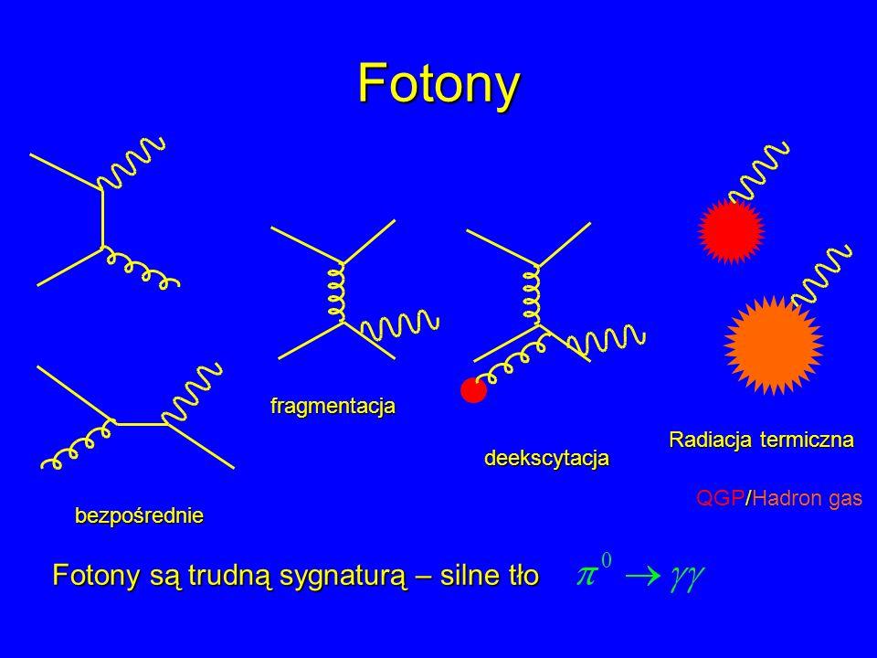 Fotony bezpośrednie fragmentacja deekscytacja Radiacja termiczna / QGP/Hadron gas Fotony są trudną sygnaturą – silne tło