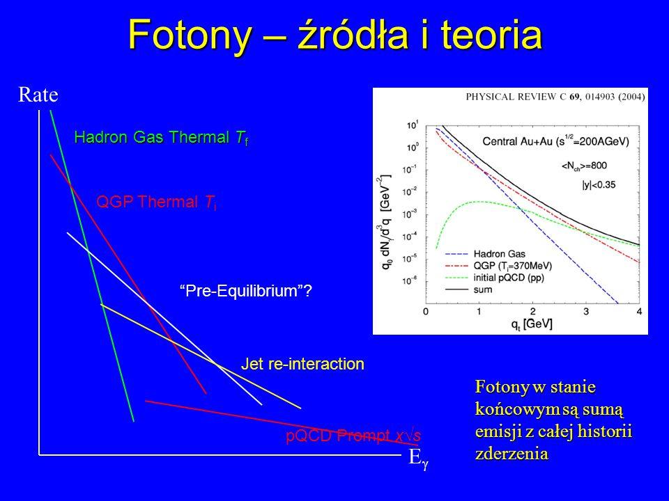 Fotony – źródła i teoria E Rate Hadron Gas Thermal T f QGP Thermal T i Pre-Equilibrium? Jet re-interaction pQCD Prompt xs Fotony w stanie końcowym są