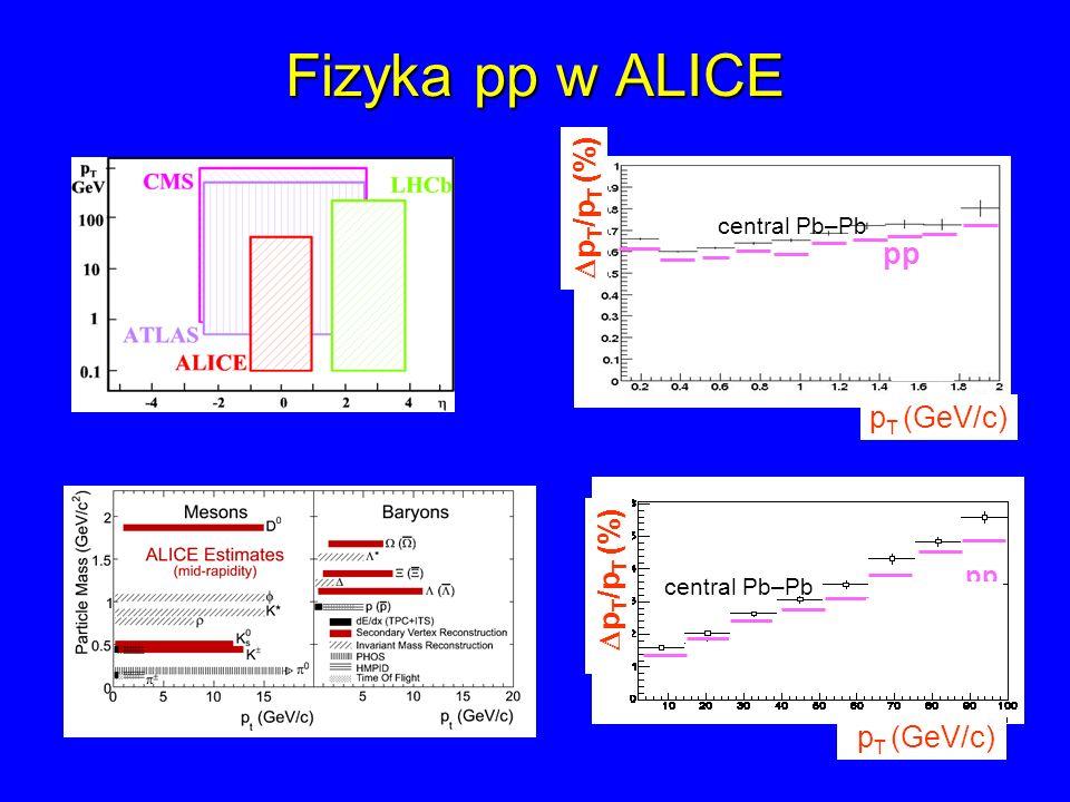 Fizyka pp w ALICE central Pb–Pb pp p T /p T (%) p T (GeV/c) central Pb–Pb pp p T /p T (%) p T (GeV/c)