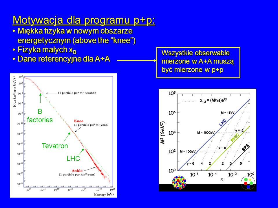 Motywacja dla programu p+p: Miękka fizyka w nowym obszarze energetycznym (above the knee)Miękka fizyka w nowym obszarze energetycznym (above the knee)
