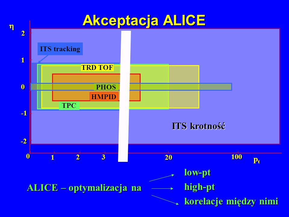 Akceptacja ALICE 0 1 -2 2 0 1 23 ptptptpt PHOS HMPID TRD TOF TPC ITS tracking 20 100 ALICE – optymalizacja na low-pt high-pt high-pt korelacje między