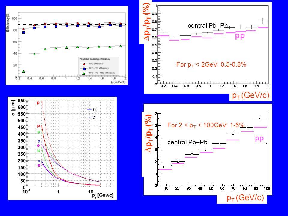 central Pb–Pb pp p T /p T (%) p T (GeV/c) central Pb–Pb pp p T /p T (%) p T (GeV/c) For p T < 2GeV: 0.5-0.8% For 2 < p T < 100GeV: 1-5%