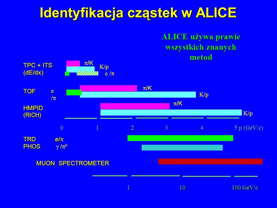 Identyfikacja cząstek w ALICE 0 1 2 3 4 5 p (GeV/c) TRD e/ TRD e/ PHOS PHOS / TPC + ITS (dE/dx) /K K/p e / HMPID(RICH) TOF MUON SPECTROMETER ALICE uży