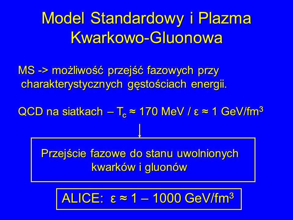 Model Standardowy i Plazma Kwarkowo-Gluonowa MS -> możliwość przejść fazowych przy charakterystycznych gęstościach energii. charakterystycznych gęstoś