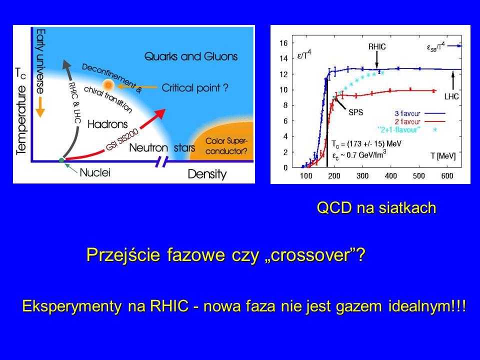 Przejście fazowe czy crossover? QCD na siatkach Eksperymenty na RHIC - nowa faza nie jest gazem idealnym!!!