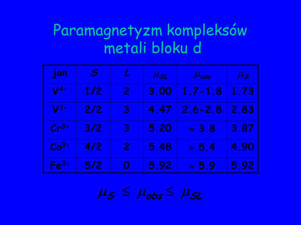 Paramagnetyzm kompleksów metali bloku d jonSL SL obs S V 4+ 1/223.001.7-1.81.73 V 3+ 2/234.472.6-2.82.83 Cr 3+ 3/235.20 3.83.87 Co 3+ 4/225.48 5.44.90