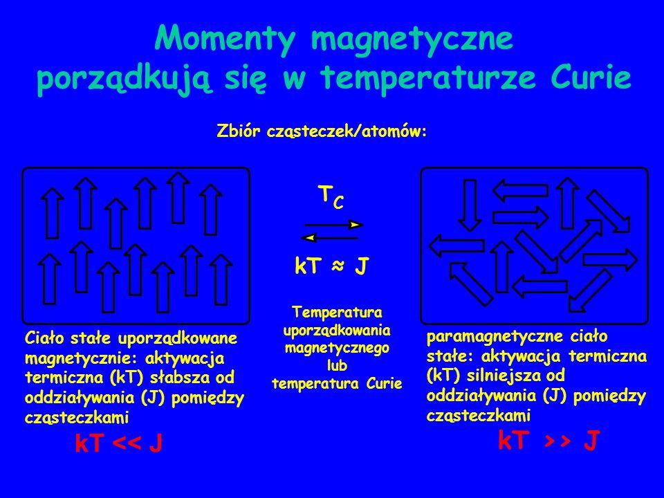 Momenty magnetyczne porządkują się w temperaturze Curie paramagnetyczne ciało stałe: aktywacja termiczna (kT) silniejsza od oddziaływania (J) pomiędzy