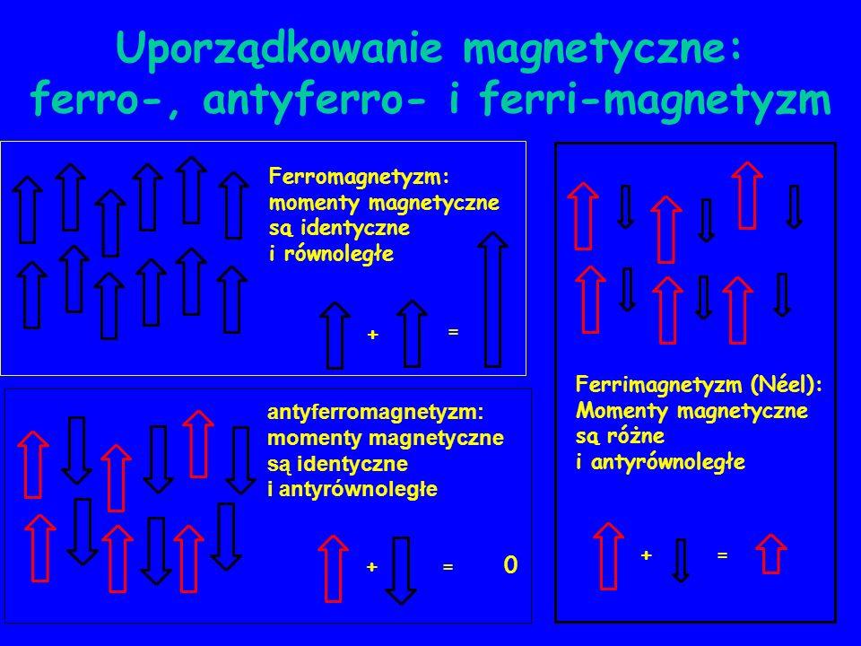 Uporządkowanie magnetyczne: ferro-, antyferro- i ferri-magnetyzm + = Ferromagnetyzm: momenty magnetyczne są identyczne i równoległe + = 0 antyferromag