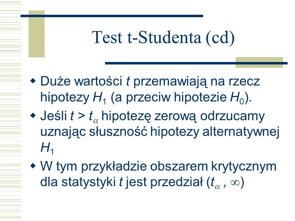 Test t-Studenta (cd) Duże wartości t przemawiają na rzecz hipotezy H 1 (a przeciw hipotezie H 0 ). Jeśli t > t hipotezę zerową odrzucamy uznając słusz