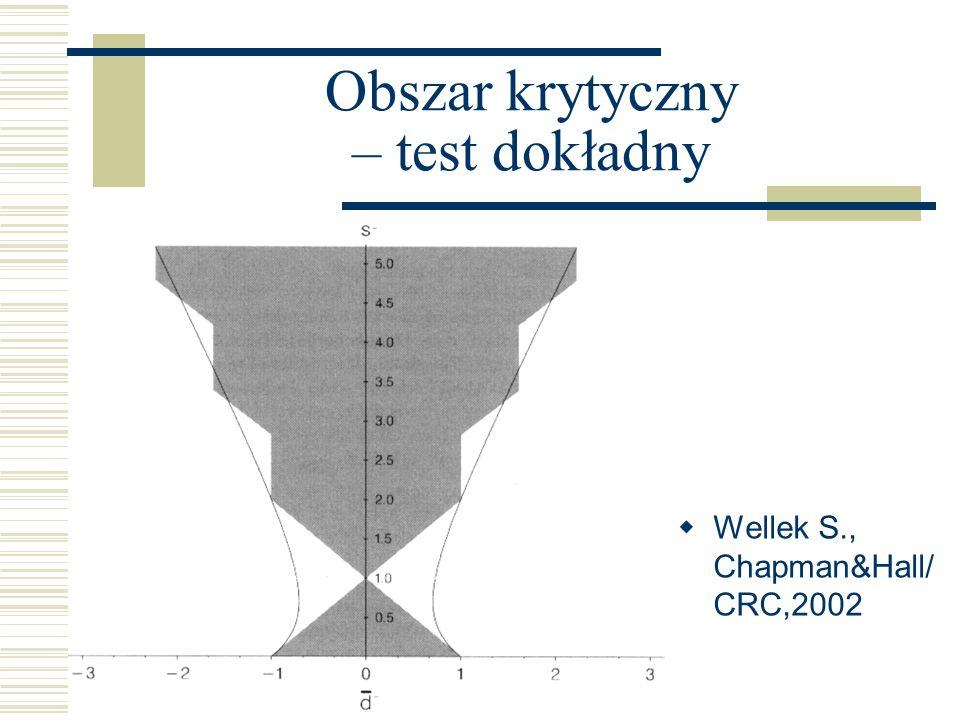 Obszar krytyczny – test dokładny Wellek S., Chapman&Hall/ CRC,2002