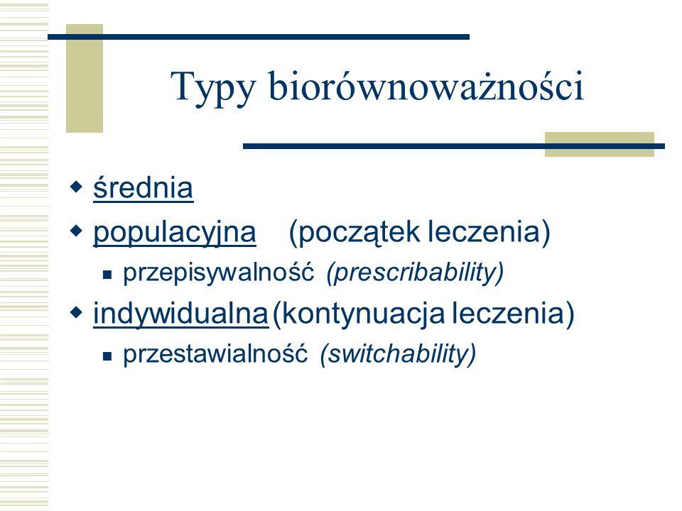 średnia populacyjna (początek leczenia) populacyjna przepisywalność (prescribability) indywidualna(kontynuacja leczenia) indywidualna przestawialność