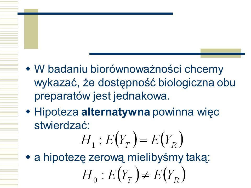 W badaniu biorównoważności chcemy wykazać, że dostępność biologiczna obu preparatów jest jednakowa.