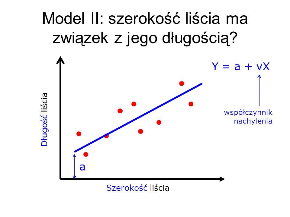 Szerokość liścia Długość liścia Model II: szerokość liścia ma związek z jego długością? Y = a + νX a współczynnik nachylenia