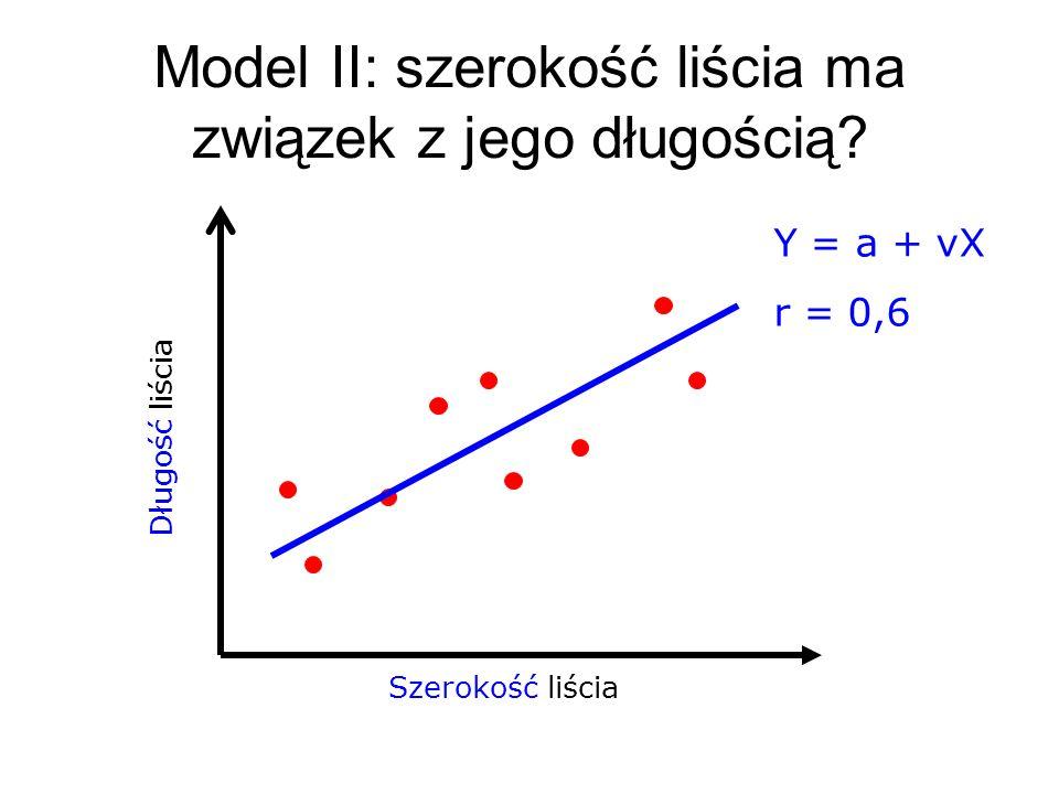 Szerokość liścia Długość liścia Model II: szerokość liścia ma związek z jego długością? Y = a + νX r = 0,6