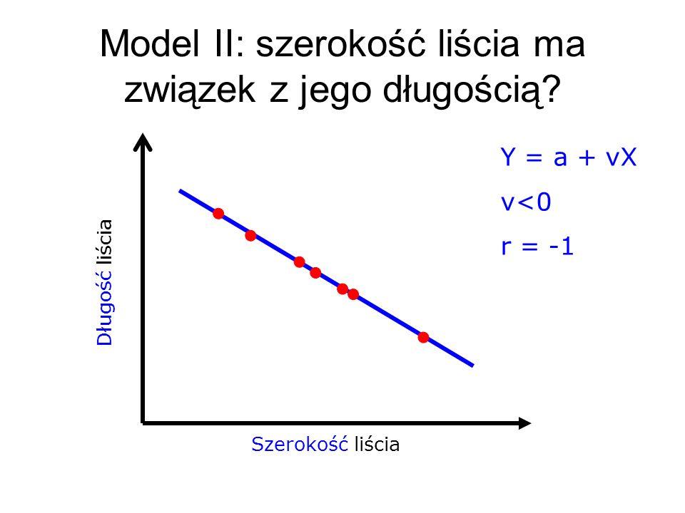 Szerokość liścia Długość liścia Model II: szerokość liścia ma związek z jego długością? Y = a + νX v<0 r = -1