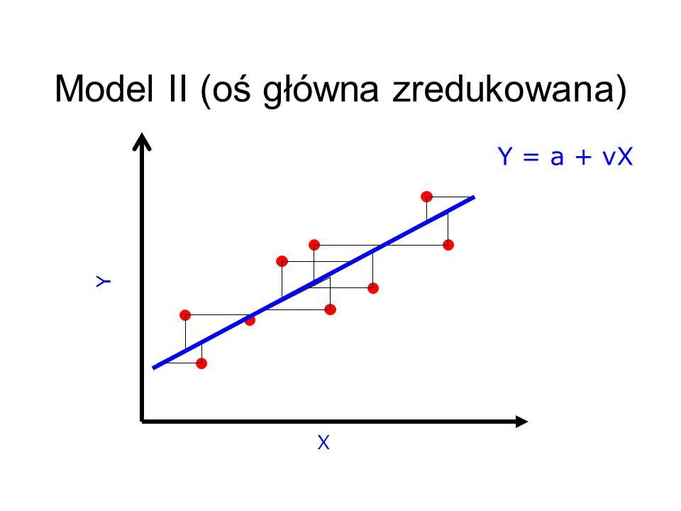 X Y Model II (oś główna zredukowana) Y = a + vX