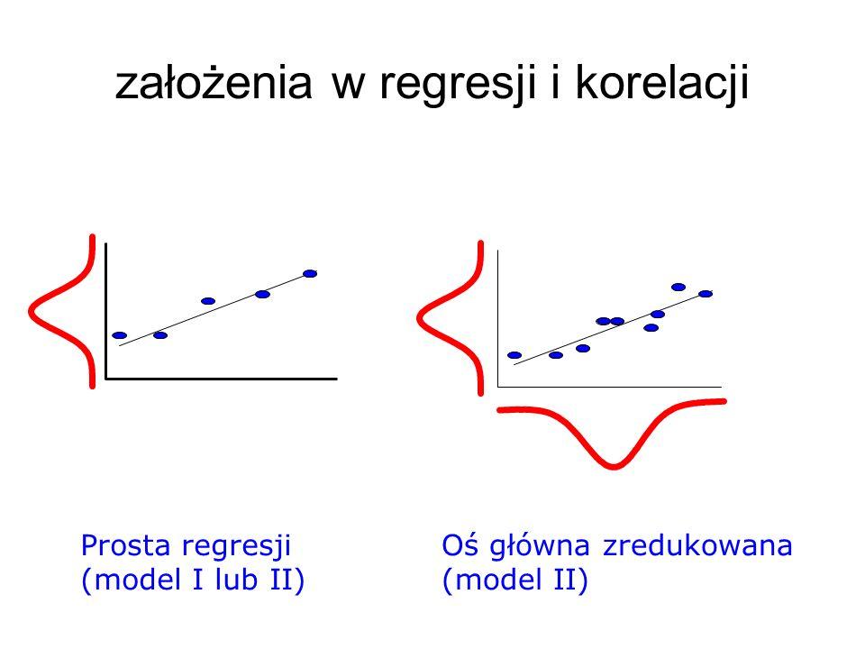 założenia w regresji i korelacji Prosta regresji (model I lub II) Oś główna zredukowana (model II)