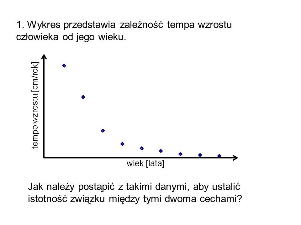 1. Wykres przedstawia zależność tempa wzrostu człowieka od jego wieku. Jak należy postąpić z takimi danymi, aby ustalić istotność związku między tymi