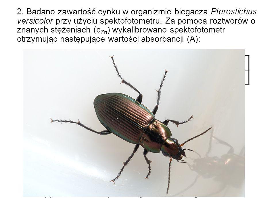 2. Badano zawartość cynku w organizmie biegacza Pterostichus versicolor przy użyciu spektofotometru. Za pomocą roztworów o znanych stężeniach (c Zn )